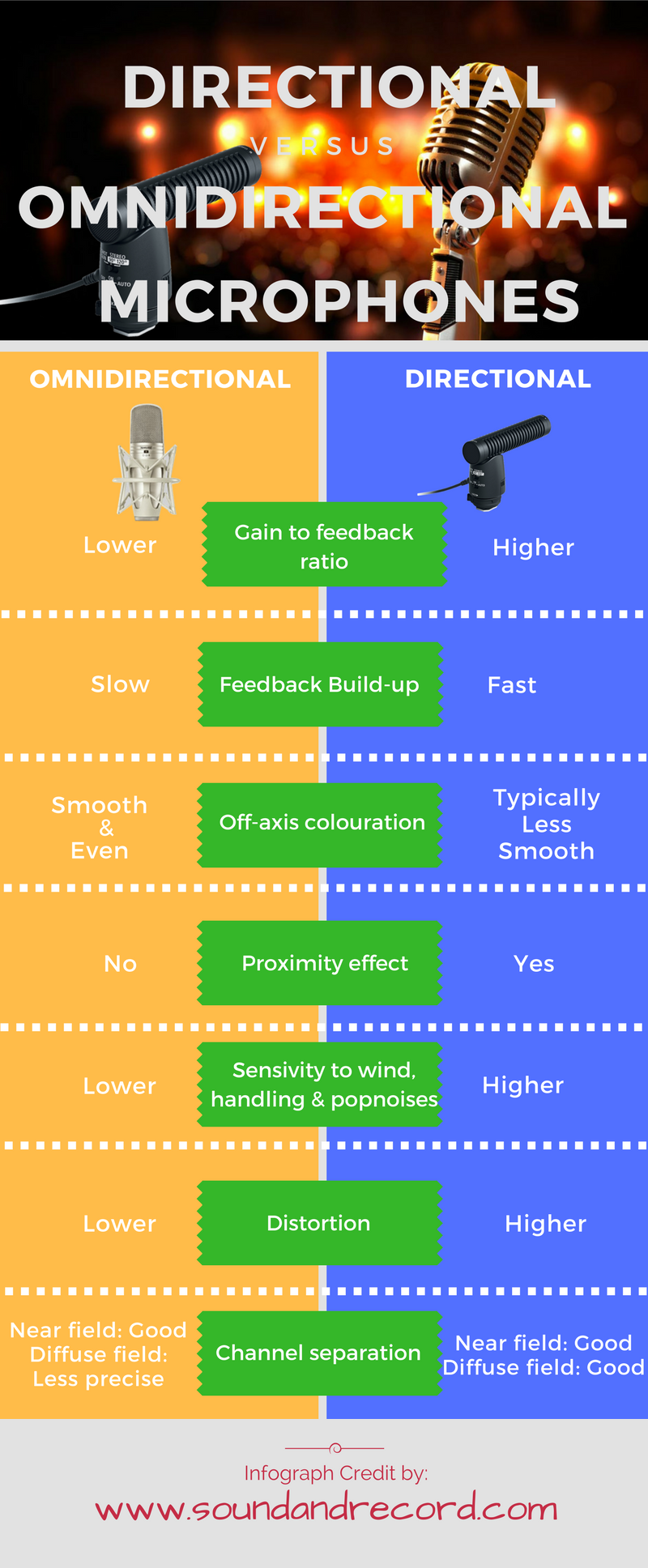 Directional Vs Omnidirectinal Microphone Infographic